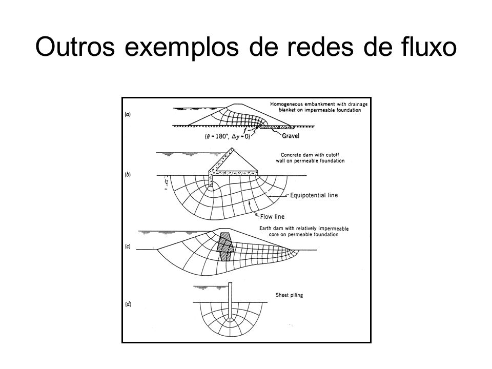 Redes de fluxo para meios anisotrópicos