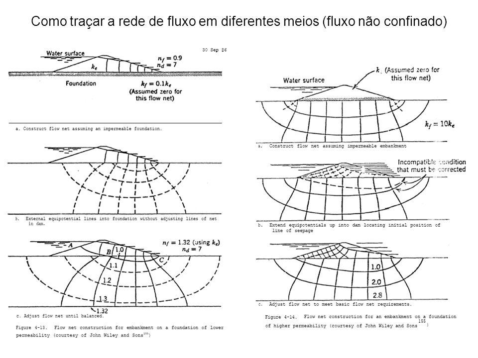 Fluxo em dois meios anisotrópicos com permeabilidades diferentes Ku / Kl = 1 / 50