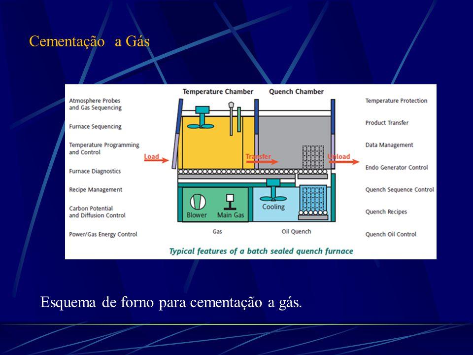Cementação a Gás Esquema de forno para cementação a gás.