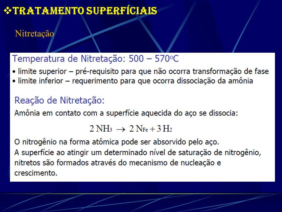 Tratamento Superfíciais Nitretação