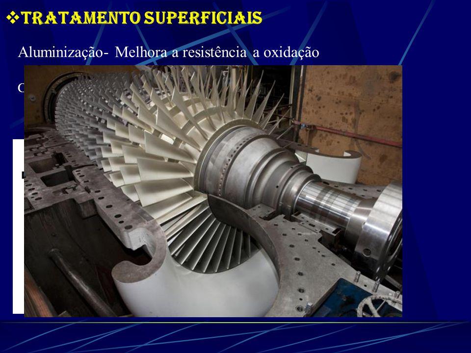 Tratamento SuperfIciais Aluminização- Melhora a resistência a oxidação Cementação em caixa/Pack cementation: - Difusão de Al + oxidaçãoT>1100C Pack mistura: Al Ativador Alumina