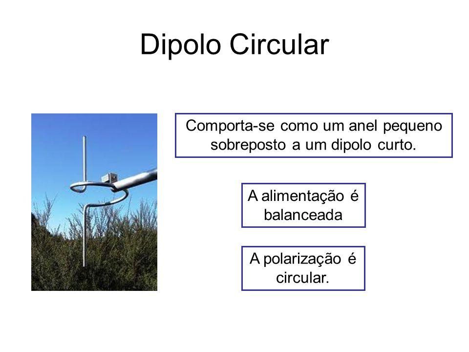Dipolo Circular Comporta-se como um anel pequeno sobreposto a um dipolo curto.