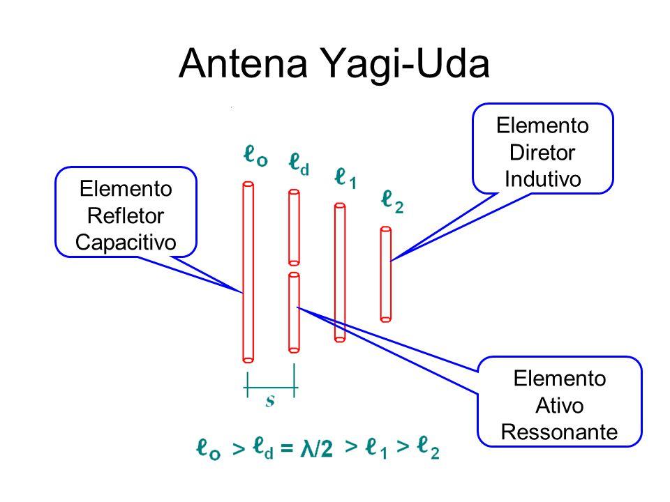 Antena Yagi-Uda Elemento Refletor Capacitivo Elemento Diretor Indutivo Elemento Ativo Ressonante