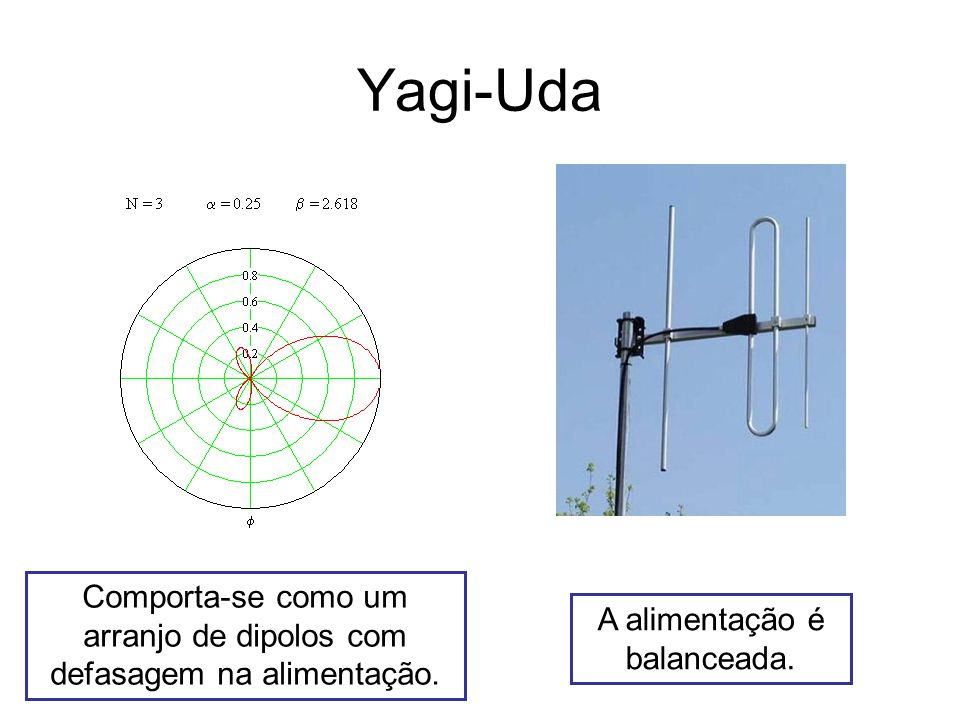 Antena Vivaldi