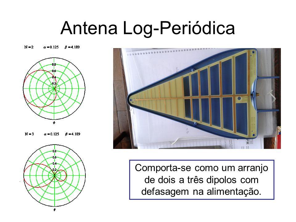 Antena Helicoidal Comporta-se como um arranjo de aneis ressonantes com defasagem na alimentação.
