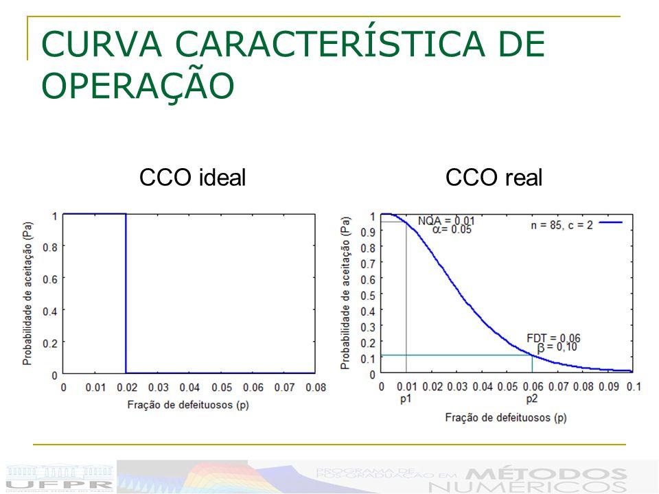 CURVA CARACTERÍSTICA DE OPERAÇÃO CCO idealCCO real
