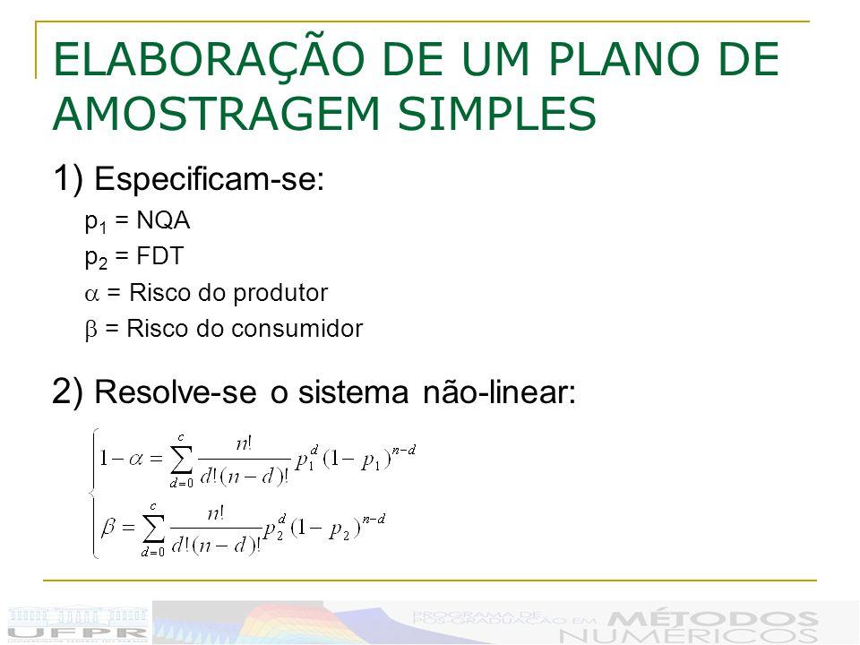 ELABORAÇÃO DE UM PLANO DE AMOSTRAGEM SIMPLES 1) Especificam-se: p 1 = NQA p 2 = FDT = Risco do produtor = Risco do consumidor 2) Resolve-se o sistema não-linear: