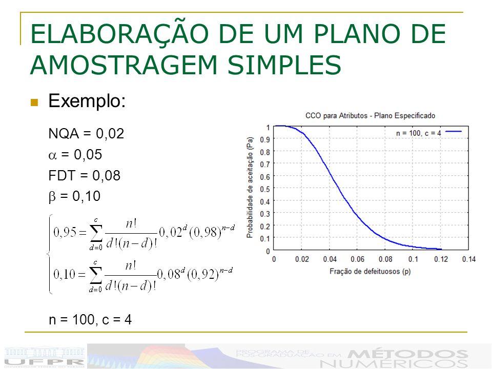ELABORAÇÃO DE UM PLANO DE AMOSTRAGEM SIMPLES Exemplo: NQA = 0,02 = 0,05 FDT = 0,08 = 0,10 n = 100, c = 4