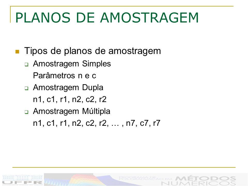 PLANOS DE AMOSTRAGEM Tipos de planos de amostragem Amostragem Simples Parâmetros n e c Amostragem Dupla n1, c1, r1, n2, c2, r2 Amostragem Múltipla n1, c1, r1, n2, c2, r2, …, n7, c7, r7