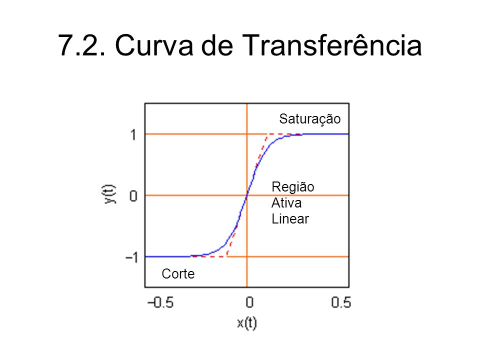 Curva de Transferência Corte Saturação Região Ativa Linear