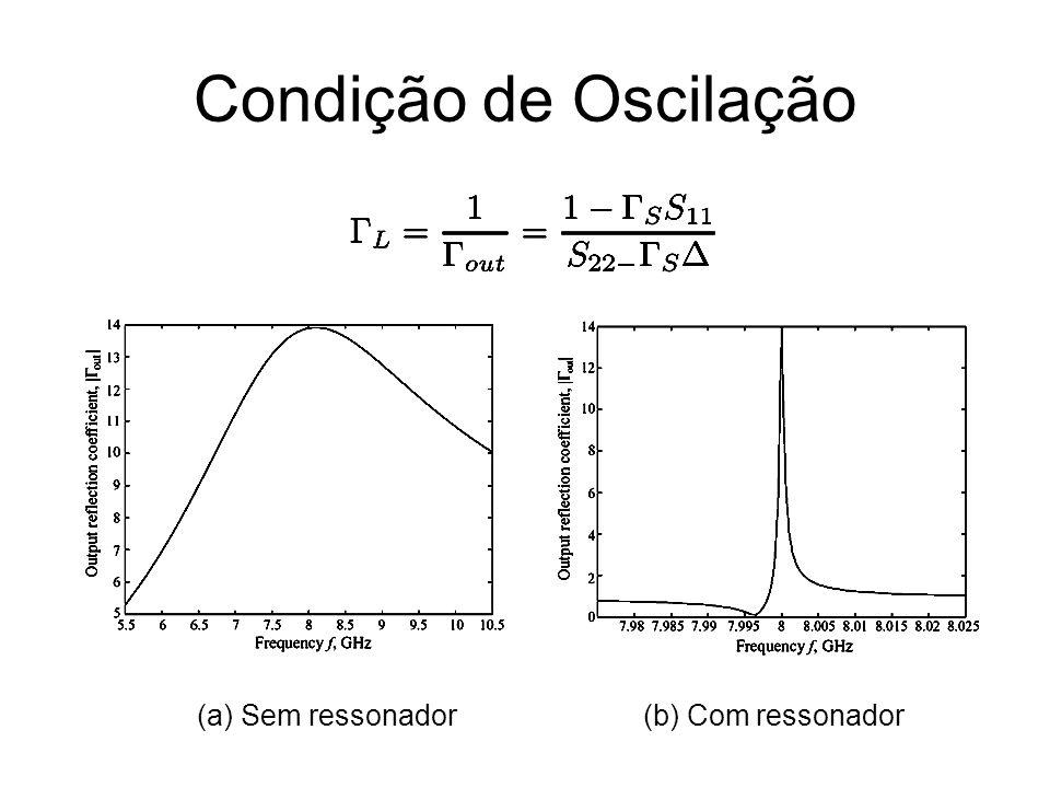 Condição de Oscilação (a) Sem ressonador(b) Com ressonador