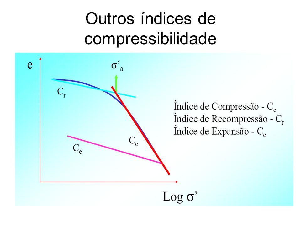 Outros índices de compressibilidade