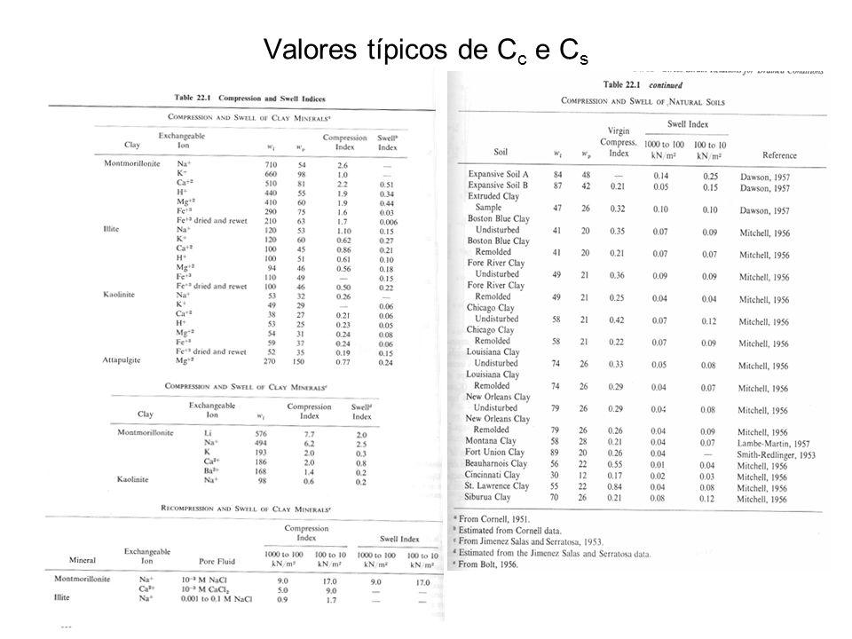 Valores típicos de C c e C s