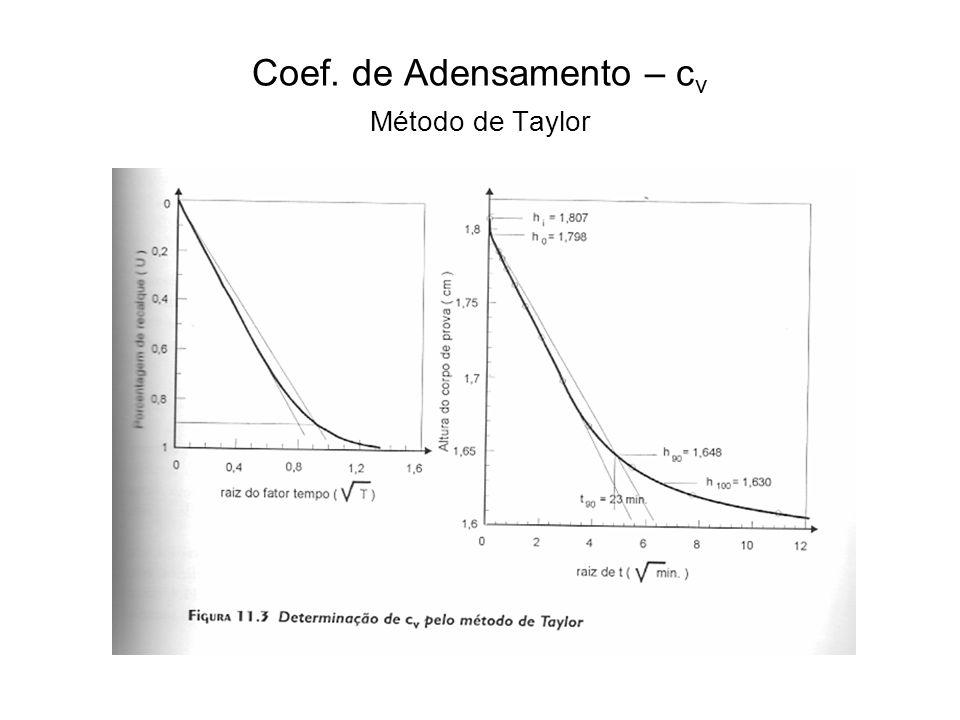 Coef. de Adensamento – c v Método de Taylor