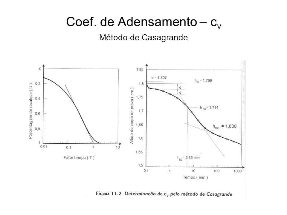 Coef. de Adensamento – c v Método de Casagrande