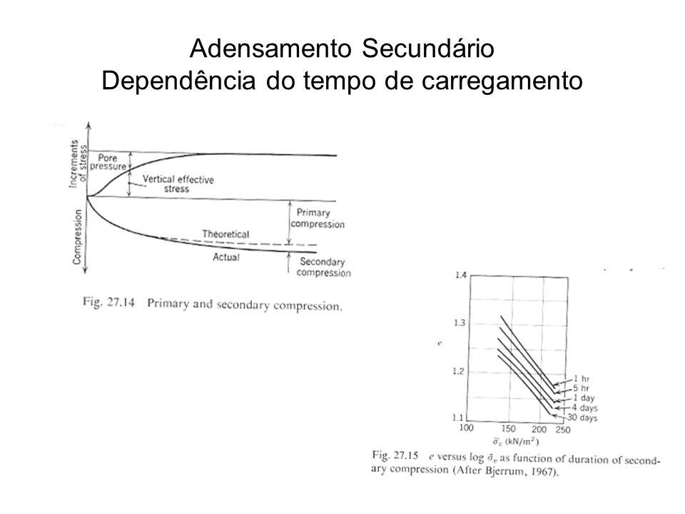 Adensamento Secundário Dependência do tempo de carregamento