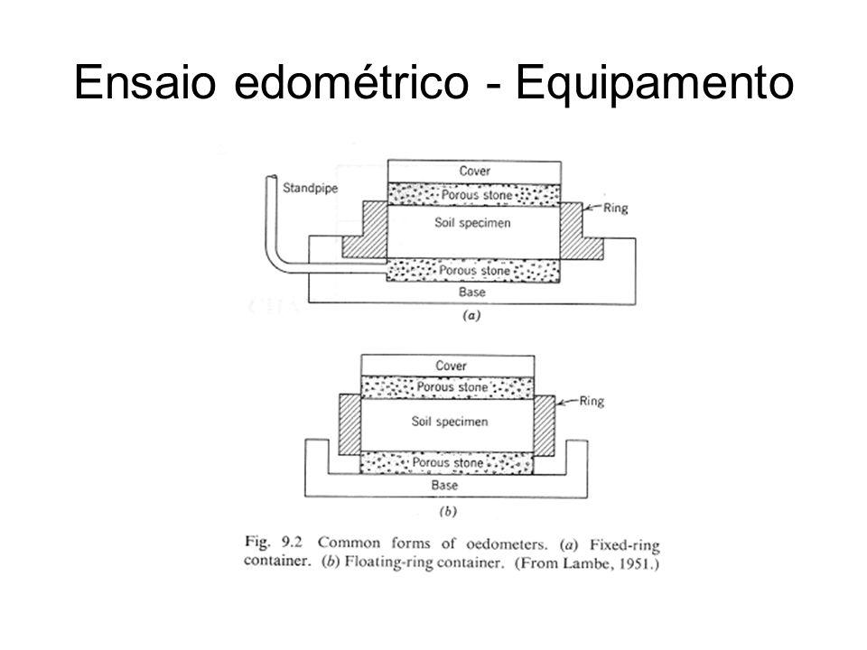 Medições do ensaio Curva deslocamento vertical x tempo OBS: 1)comparação do comportamento da argila e da areia 2)Ciclos de carregamento e descarregamento