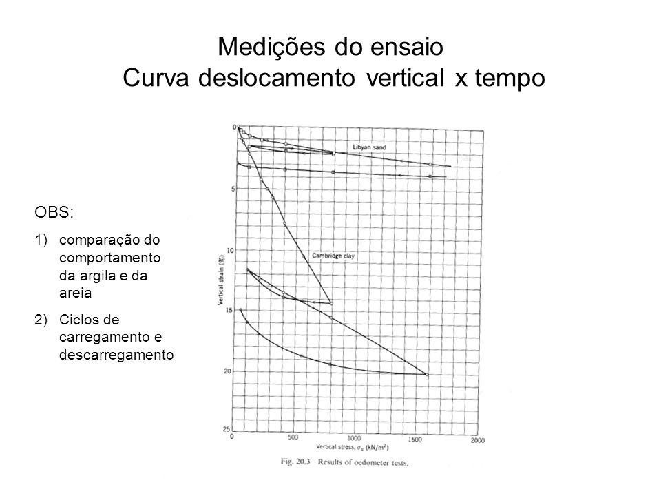 Medições do ensaio Curva deslocamento vertical x tempo OBS: 1)comparação do comportamento da argila e da areia 2)Ciclos de carregamento e descarregame