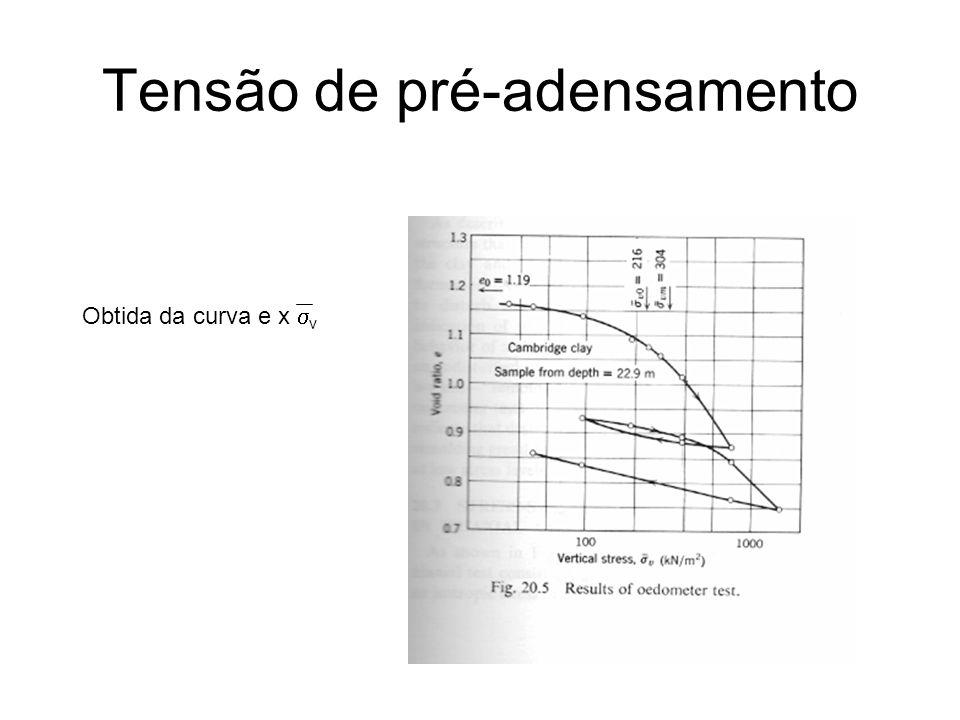 Tensão de pré-adensamento Obtida da curva e x v