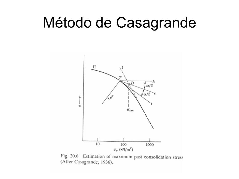 Método de Pacheco Silva