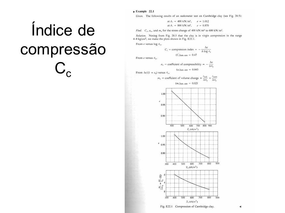 Índice de compressão C c