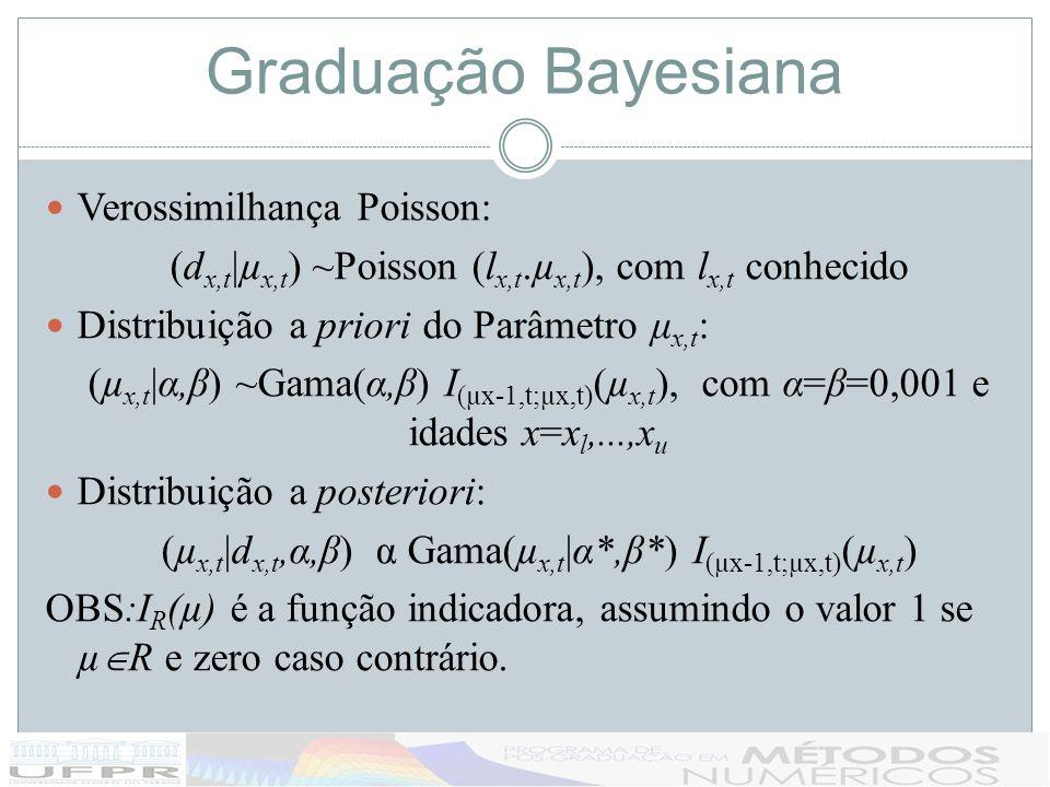 Graduação Bayesiana Verossimilhança Poisson: (d x,t |µ x,t ) ~Poisson (l x,t.µ x,t ), com l x,t conhecido Distribuição a priori do Parâmetro μ x,t : (