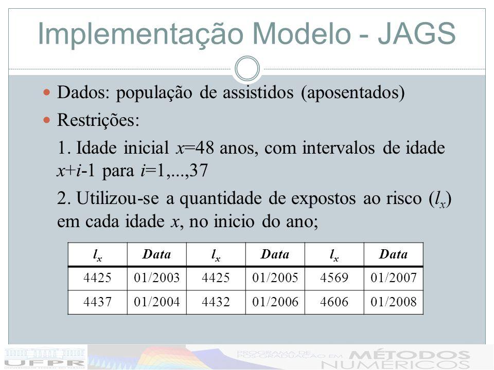Implementação Modelo - JAGS Dados: população de assistidos (aposentados) Restrições: 1. Idade inicial x=48 anos, com intervalos de idade x+i-1 para i=