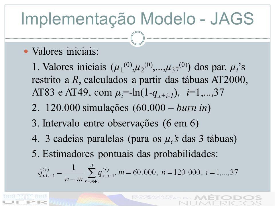 Implementação Modelo - JAGS Valores iniciais: 1. Valores iniciais (µ 1 (0),µ 2 (0),...,µ 37 (0) ) dos par. µ i s restrito a R, calculados a partir das