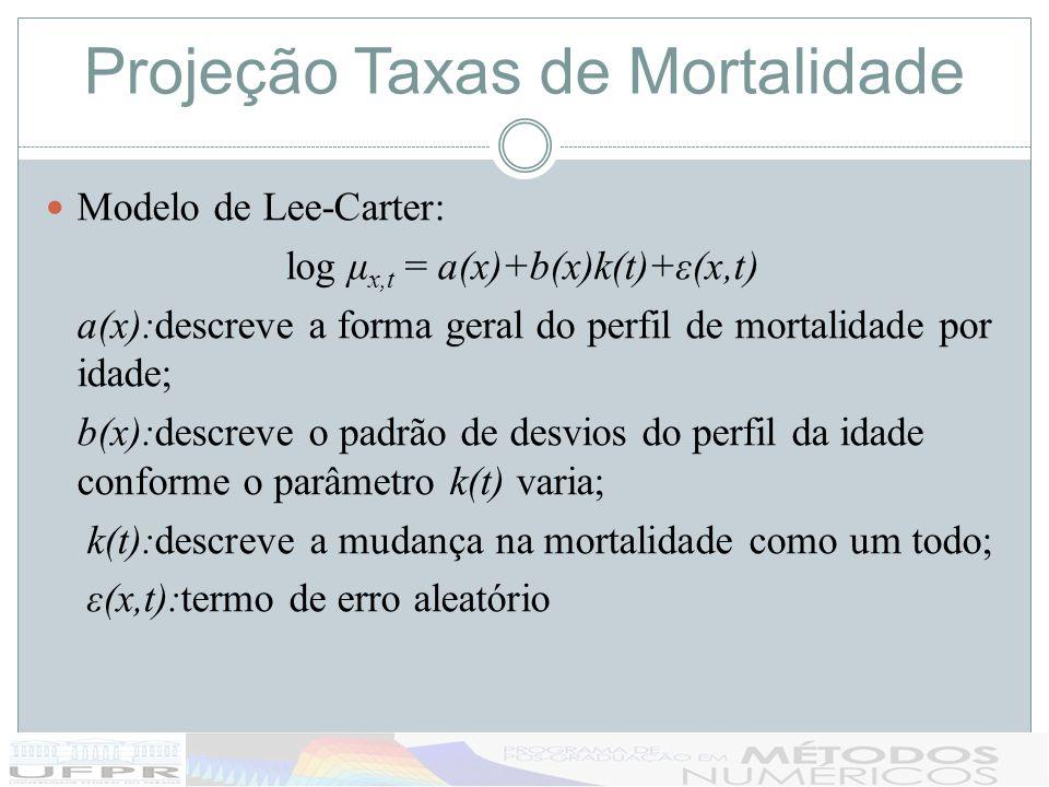 Projeção Taxas de Mortalidade Modelo de Lee-Carter: log μ x,t = a(x)+b(x)k(t)+ε(x,t) a(x):descreve a forma geral do perfil de mortalidade por idade; b