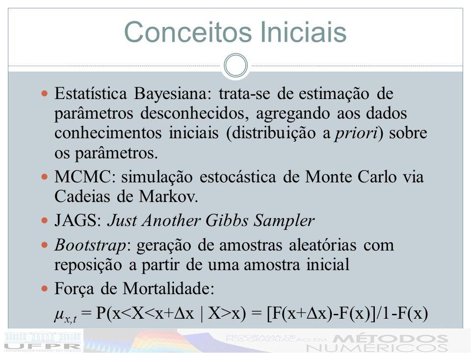 Conceitos Iniciais Estatística Bayesiana: trata-se de estimação de parâmetros desconhecidos, agregando aos dados conhecimentos iniciais (distribuição