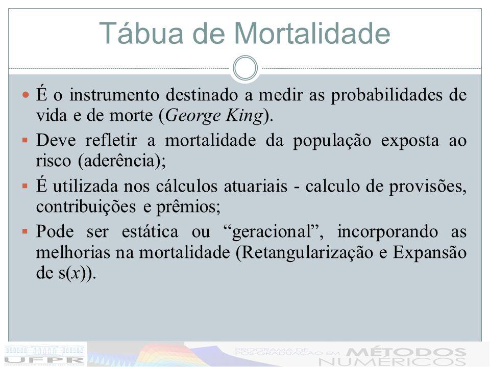 Tábua de Mortalidade É o instrumento destinado a medir as probabilidades de vida e de morte (George King). Deve refletir a mortalidade da população ex