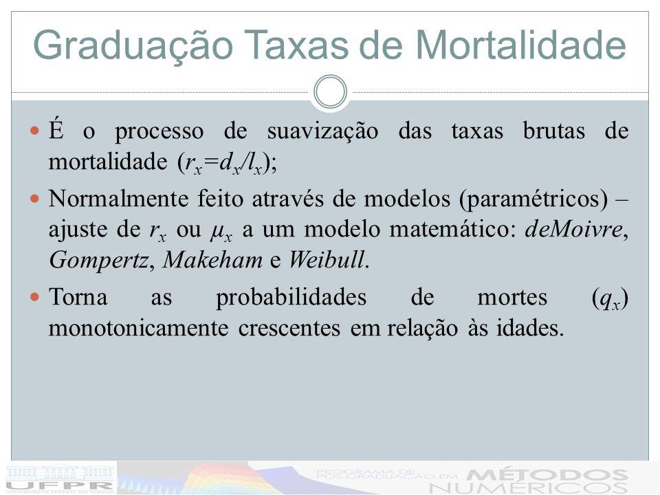 Graduação Taxas de Mortalidade É o processo de suavização das taxas brutas de mortalidade (r x =d x /l x ); Normalmente feito através de modelos (para