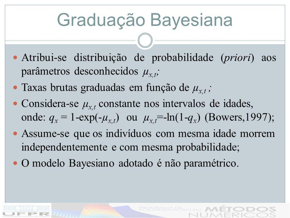 Graduação Bayesiana Atribui-se distribuição de probabilidade (priori) aos parâmetros desconhecidos µ x,t ; Taxas brutas graduadas em função de µ x,t ;