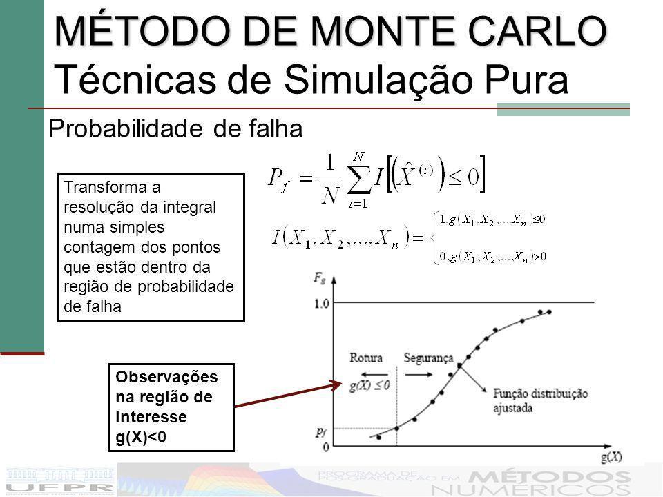 Probabilidade de falha MÉTODO DE MONTE CARLO MÉTODO DE MONTE CARLO Técnicas de Simulação Pura Observações na região de interesse g(X)<0 Transforma a r