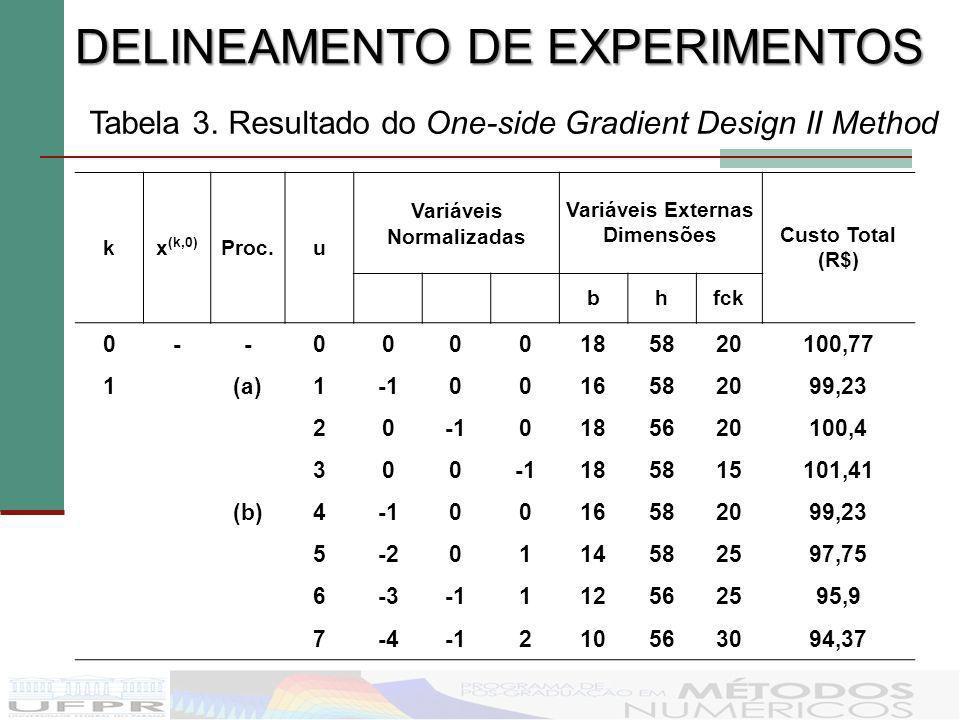 kx (k,0) Proc.u Variáveis Normalizadas Variáveis Externas Dimensões Custo Total (R$) bhfck 0--0000185820100,77 1(a)10016582099,23 200185620100,4 30018
