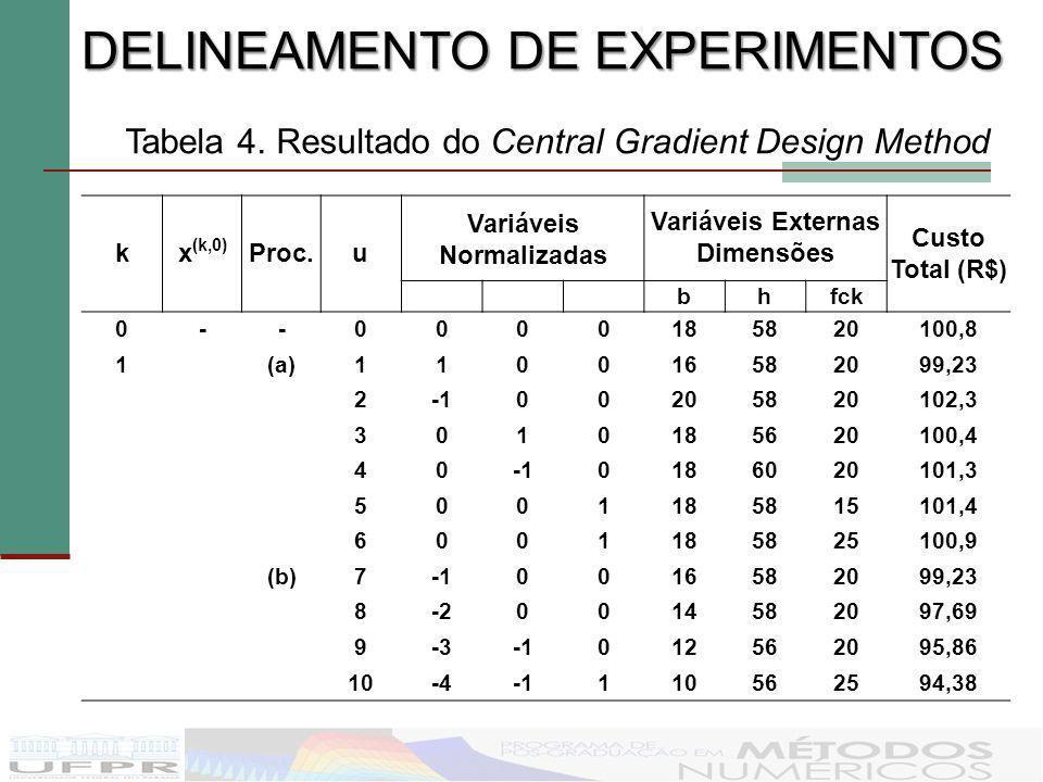 kx (k,0) Proc.u Variáveis Normalizadas Variáveis Externas Dimensões Custo Total (R$) bhfck 0--0000185820100,8 1(a)110016582099,23 200205820102,3 30101