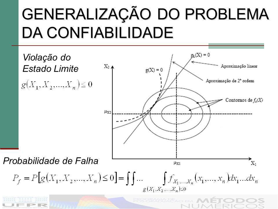 GENERALIZAÇÃO DO PROBLEMA DA CONFIABILIDADE Violação do Estado Limite Probabilidade de Falha