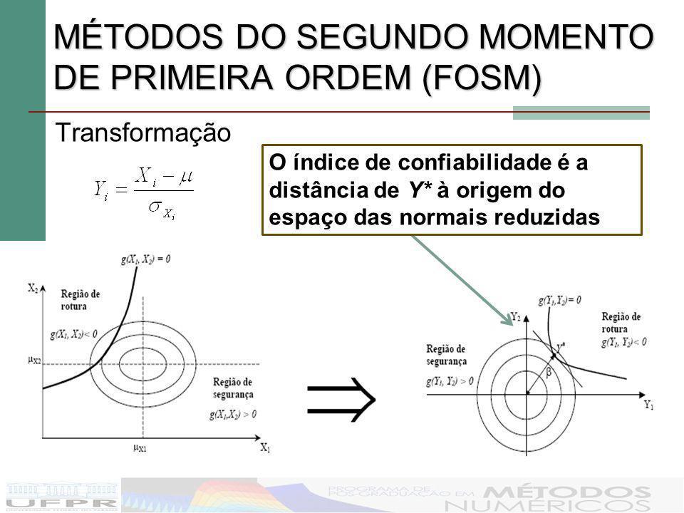 MÉTODOS DO SEGUNDO MOMENTO DE PRIMEIRA ORDEM (FOSM) Transformação O índice de confiabilidade é a distância de Y* à origem do espaço das normais reduzi