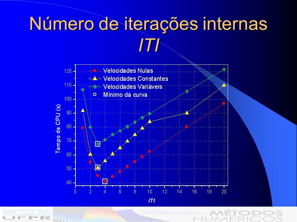 Número de iterações internas ITI