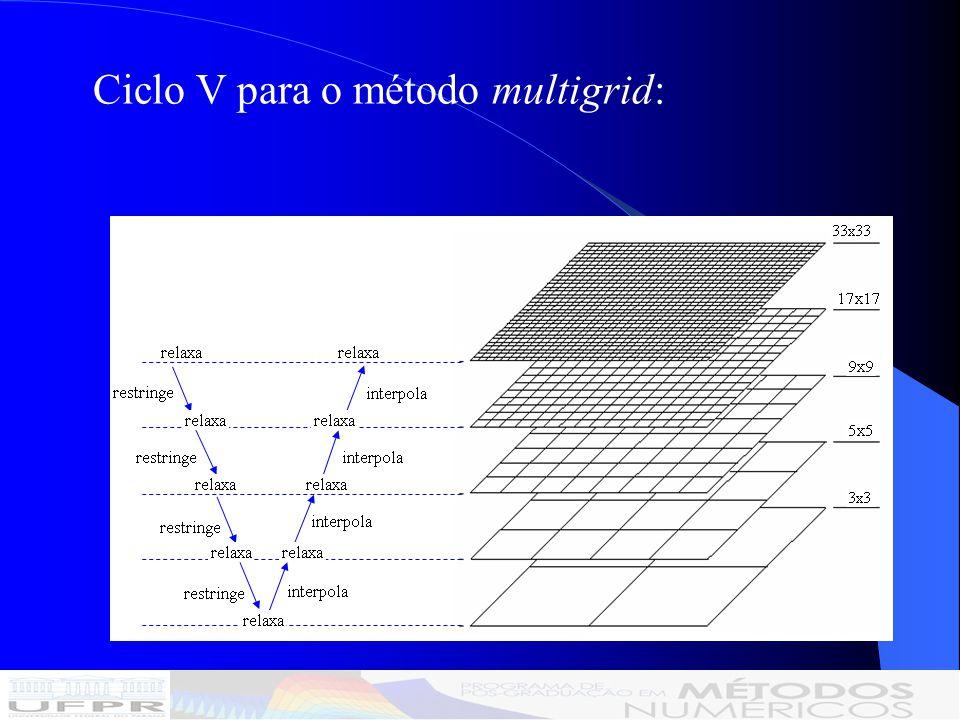 A inclinação p de cada curva da figura, obtida por ajuste geométrico de mínimos quadrados, considerando: ProblemaSG-Eliminação de Gauss SG-MSIMG-MSI Velocidades nulas3,061,931,07 Velocidades constantes 3,061,931,08 Velocidades variáveis 3,061,901,10