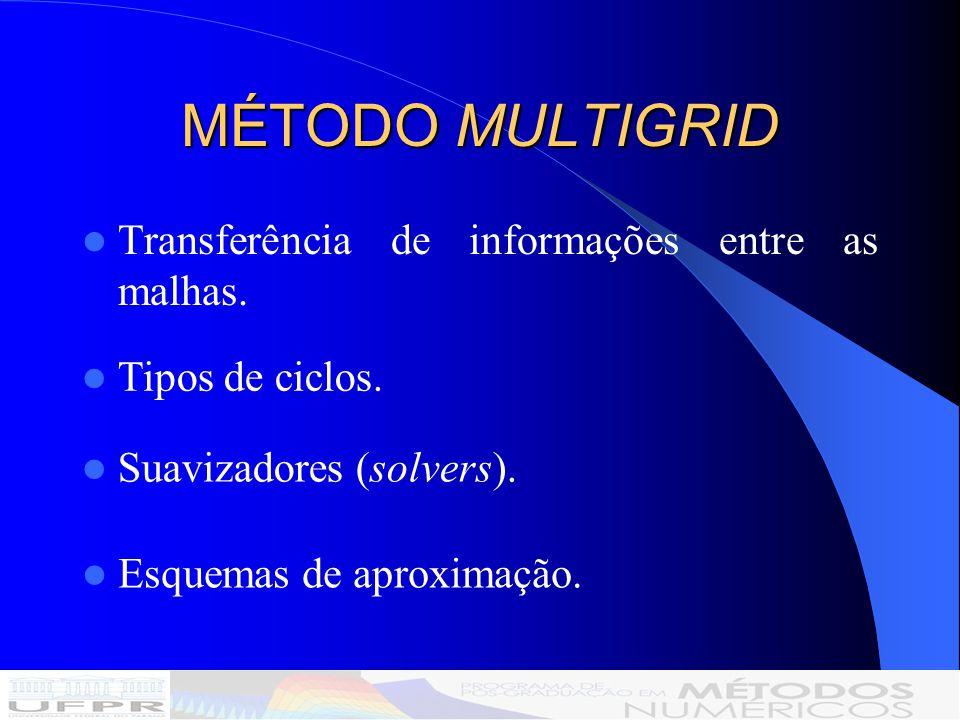 MÉTODO MULTIGRID Transferência de informações entre as malhas.
