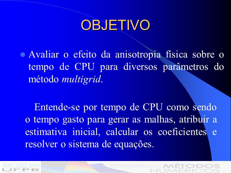 A equação de advecção-difusão é dada por: Variável Constante Nulo Condições de Contorno Solução Analítica Termo fonte Campo de velocidades