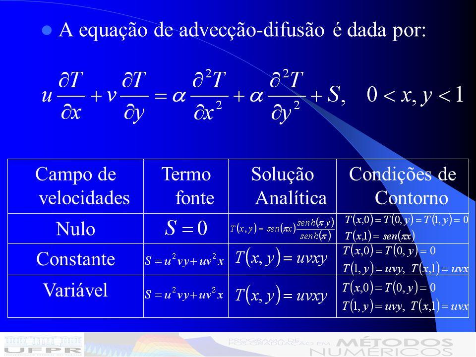 CONCLUSÃO A anisotropia física influencia pouco o número ótimo de iterações internas: Para velocidades nulas, ITI = 4; Para velocidades constantes e variáveis, ITI = 3.