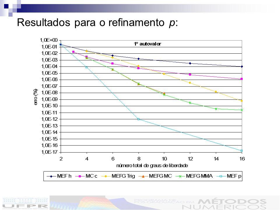 Resultados para o refinamento p: