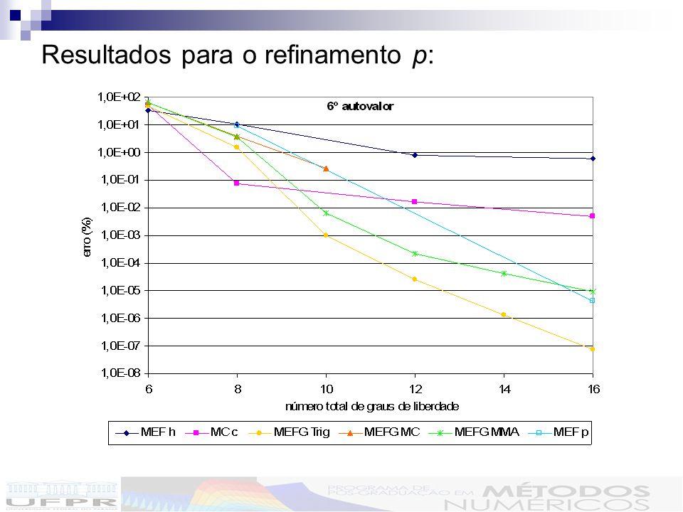 Dados comparativos do MEFG para viga engastada-livre :