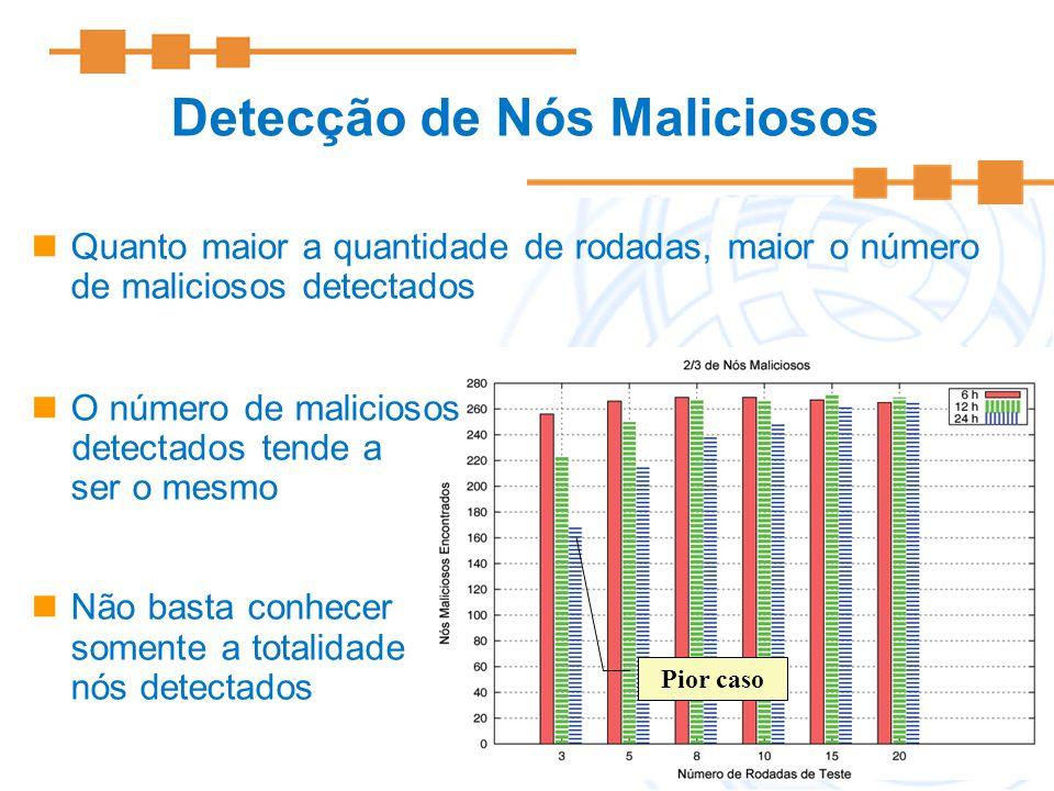 13 Detecção de Nós Maliciosos Pior caso Quanto maior a quantidade de rodadas, maior o número de maliciosos detectados O número de maliciosos detectado