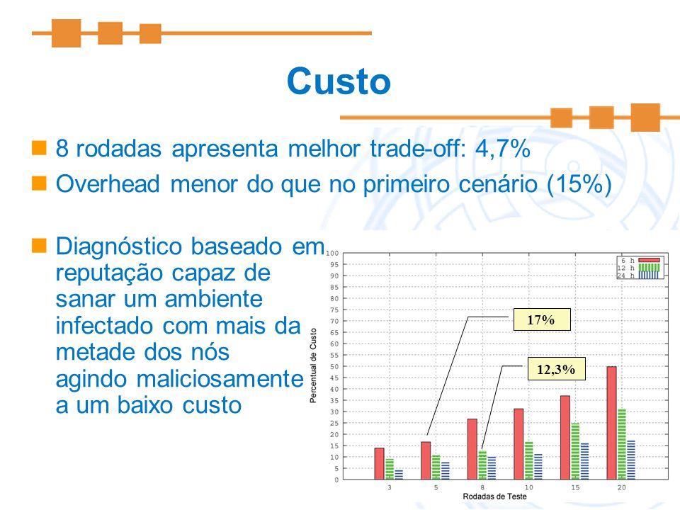 15 Custo 12,3% 17% 8 rodadas apresenta melhor trade-off: 4,7% Overhead menor do que no primeiro cenário (15%) Diagnóstico baseado em reputação capaz d