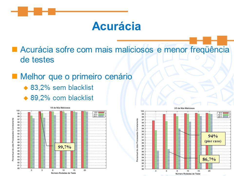 16 Acurácia Acurácia sofre com mais maliciosos e menor freqüência de testes Melhor que o primeiro cenário 83,2% sem blacklist 89,2% com blacklist 99,7