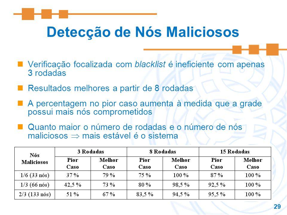 29 Detecção de Nós Maliciosos Verificação focalizada com blacklist é ineficiente com apenas 3 rodadas Resultados melhores a partir de 8 rodadas A perc