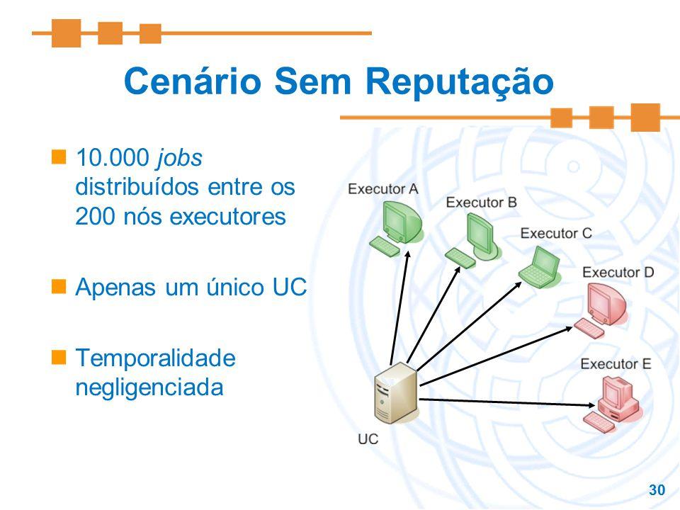 30 Cenário Sem Reputação 10.000 jobs distribuídos entre os 200 nós executores Apenas um único UC Temporalidade negligenciada